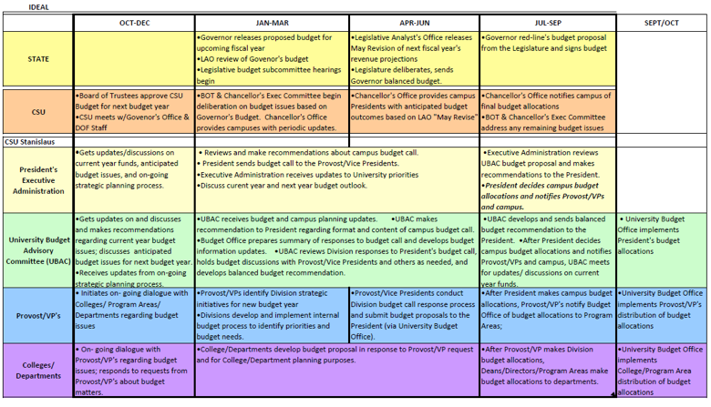 General Operating Fund Budget Development Timeline