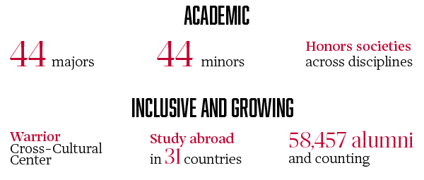 Academic: 44 majors, 44 minors, honors societies across disciplines; Inclusive and growing: Warrior Cross-Cultural Center, study abroad in 31 countries, 58,457 alumni and counting